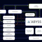 Dự án đầu tư ICO The Abyss 2018