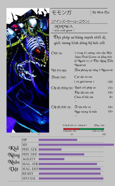 Giới thiệu về Ainz Oaal Gown